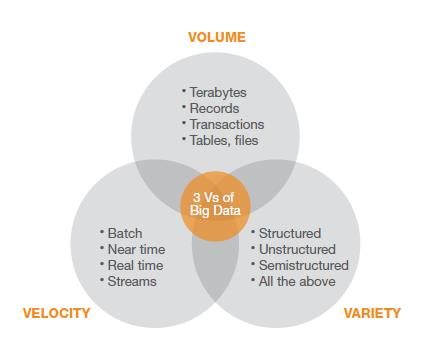 Big Data The three V s (I) Most definition focus on the data size o NOT SUFFIECIENT!