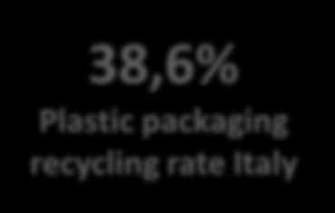 8 Post-consumer plastic packaging recycling in Italy Ton x 1000 800 700 38,6% Plastic packaging recycling rate Italy 600 500 400 300