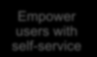 self-service (think itunes) Preconfigured, automated workflows and service definitions span heterogeneous infrastructure for private cloud services via a catalog Empower users with self-service
