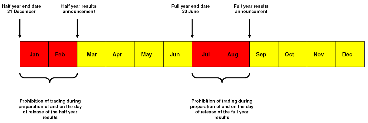 Trading Calendar: Restricted
