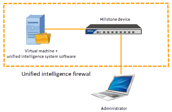 Chapter 1 Overview Hillstone unified intelligence firewall consists of the following two parts: Virtual machine + unified intelligence system software: Install the unified intelligence system