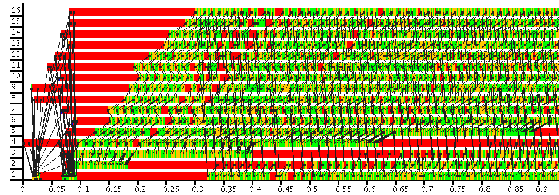 8.2. PROCESS RING SKELETONS Runtime: 12.33 sec. Zoom of the initial second with message traffic (black arrows) Figure 8.