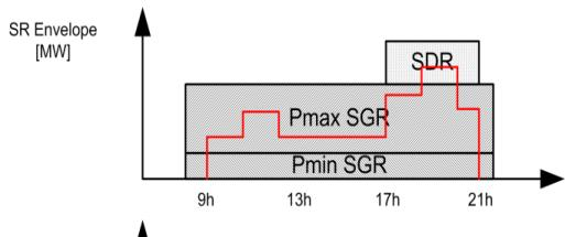 Selection Basic principles and parameters Needs = Profile Means Available SGR Pmin -->Pmax variable volume Available SDR Nom-SL fixed volume (qh basis) Max Duration 4h or
