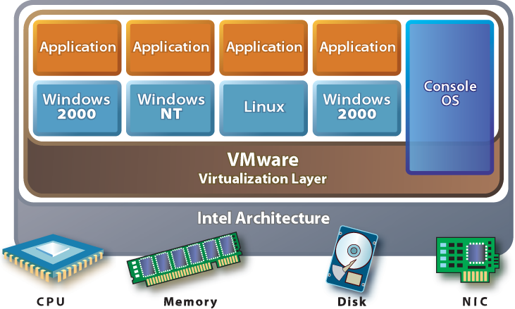 VMware ESX Server SAN Configuration Guide System Architecture The ESX Server core architecture allows administrators to allocate hardware resources to multiple workloads in fully isolated