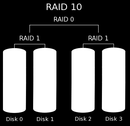 RAID 5 (Block Striping with Distributed Parity) RAID 5 stripes data and distributes parity information across the physical drives along with the data blocks.