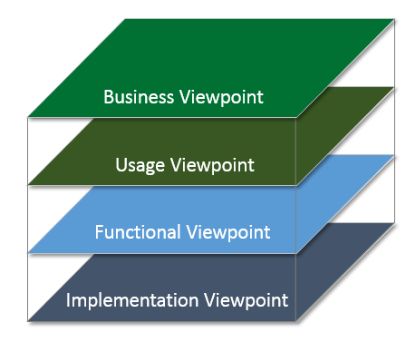 Figure 3-2 Architecture Viewpoints 250 255 260 265 270 The Business Viewpoint attends to the concerns of the identification of stakeholders and their business vision, values and objectives in