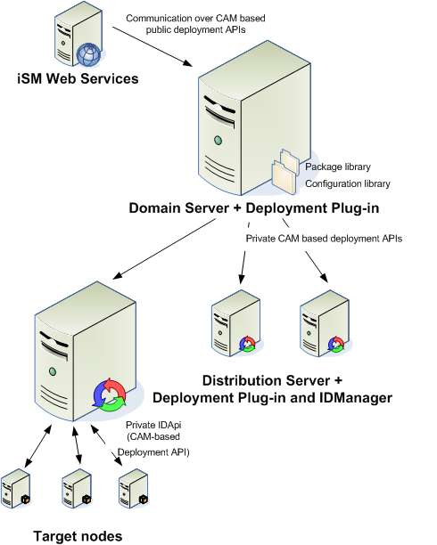 Architecture Deployment components Uses proven Systems Performance Domain & Distribution Server Deployment