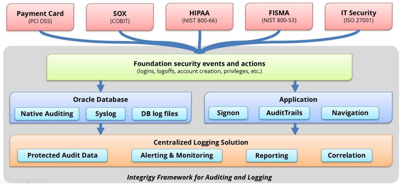 Figure 3 - Integrigy Framework for Auditing and Logging in Oracle RDBMS LOG AND AUDIT FUNCTIONALITY This section reviews the basic log and audit functionality available in the Oracle Database.