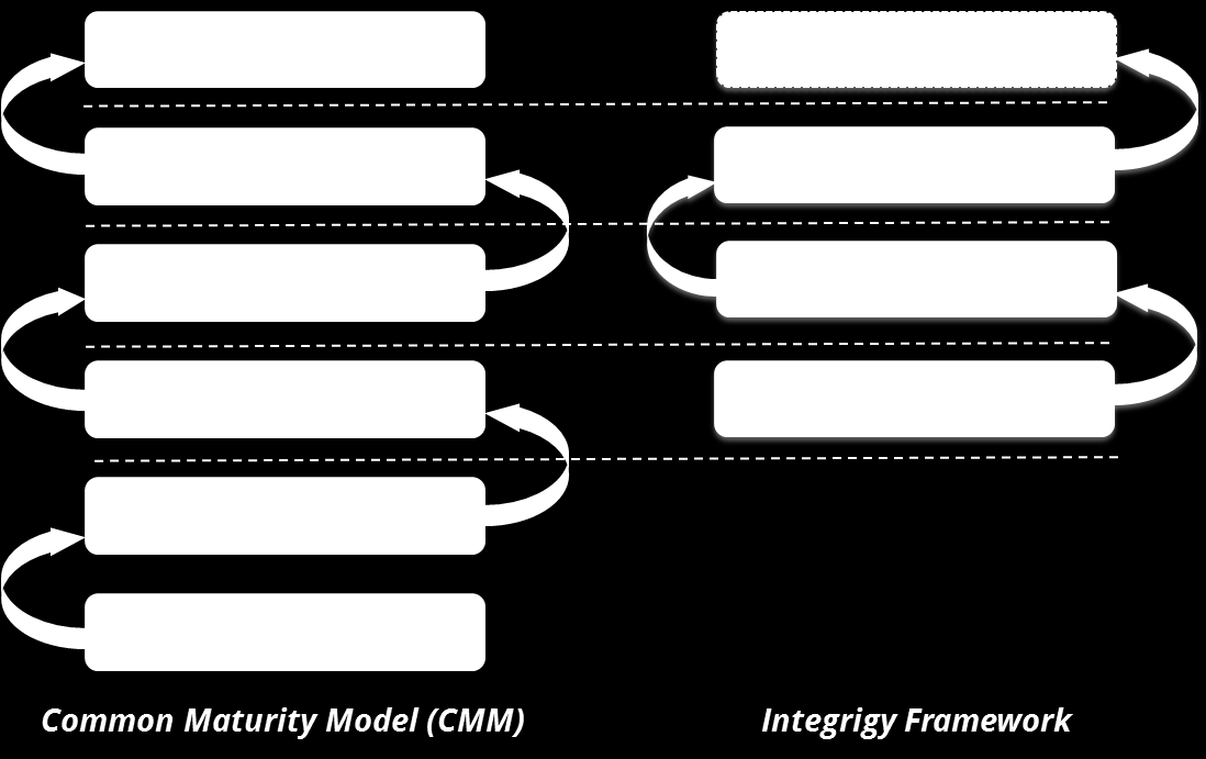 Figure 1 - Integrigy Framework Compared to Common Maturity Model Level 1 The first level focuses on logging and basic monitoring and auditing.