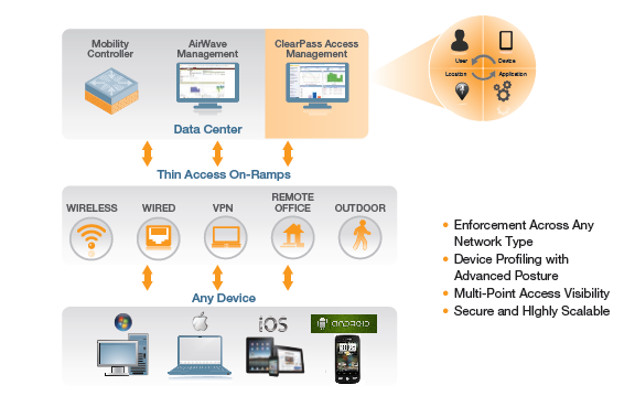 Figure 6 Expanded Mobility-Defined Networks for Government Architecture Aruba Mobility-Defined Networks for Government provide a common set of network services that manage security, policy, and