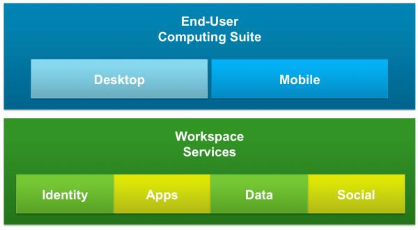 Figure 8: VMware End User Computing VMware provides an extensive suite of products designed to help organizations support security and compliance needs.