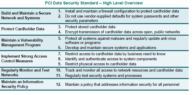 Figure 4: VMware + Vormetric Product Capabilities for a Trusted Cloud Overview of PCI as it Applies to Cloud/Virtual Environments The PCI Security Standards Council (SSC) was established in 2006 by