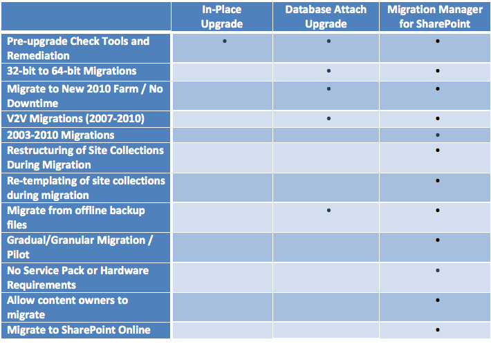 Table 1: Upgrade Method Comparison METALOGIX VISION MIGRATE, MANAGE, ARCHIVE AND RESTORE SHAREPOINT CONTENT In addition to the capabilities of Migration Manager for SharePoint, you can leverage other