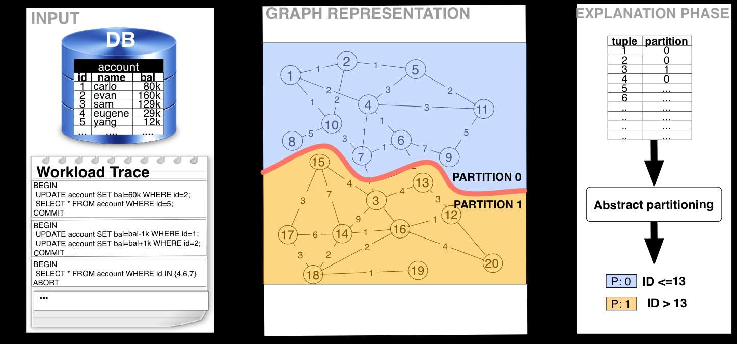Schism: Graph-based Partitioning Natural Classification Problem (Decision Tree)