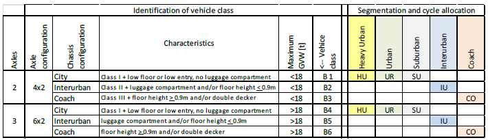 Busses classification For each class the corresponding test cycles, the standard body or trailer