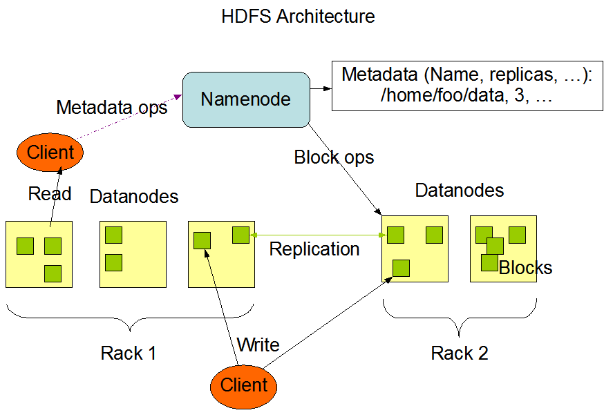 5.3. MapReduce 28 Figure 5.2.: HDFS architecture [Fouc] file. Data is stored in blocks distributed and replicated over many nodes and it is capable to store a big data set, (e.