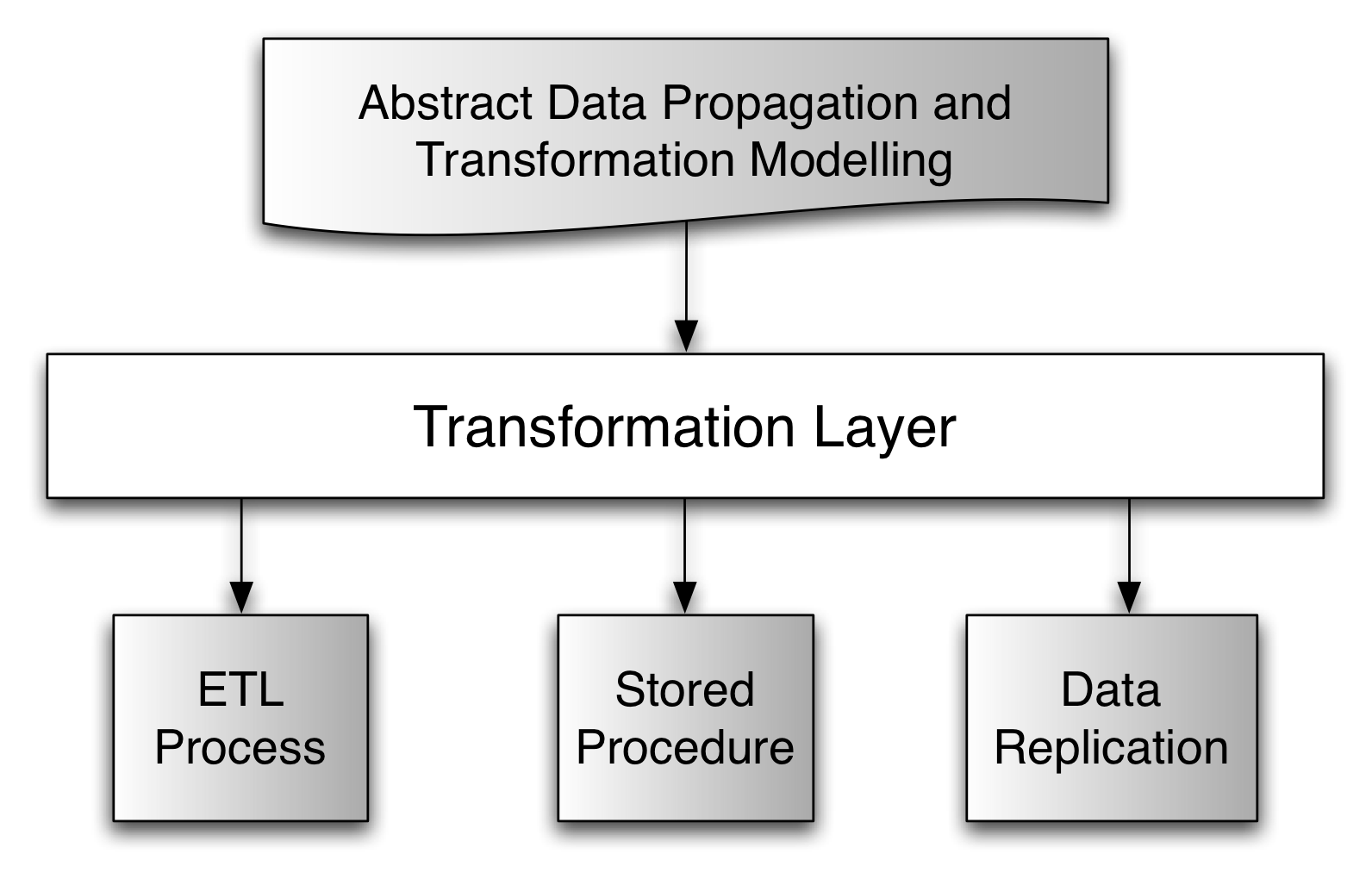 Fig. 7. Data-Aware SOA Environment should be possible to choose the best strategy to transfer the data, for example, through ETL, stored procedures or other specialized approaches.