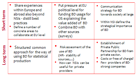 Figure 4- Key issues on programming and planning for Big Data in official statistics.