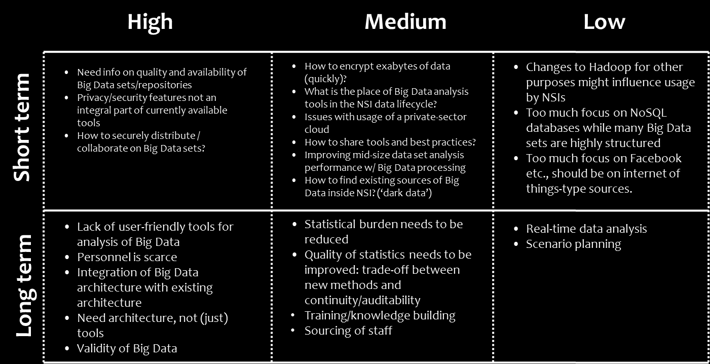 Figure 6. Issues in IT infrastructure In the short term, the following IT infrastructure issues should be considered: NSIs have difficulties finding Big Data sets and keeping metadata for these sets.