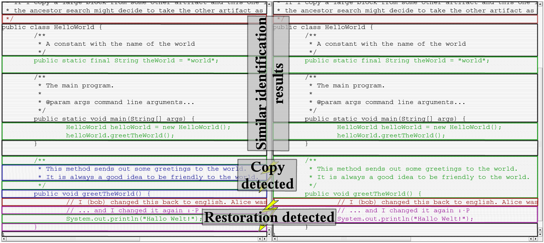 V-3 Authorship Algorithm Figure 5.8: Markup as obtained by the algorithm (left) compared to svn blame (right) (Prause, 2009) 6.