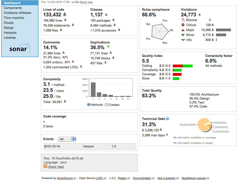 III STATE OF THE ART III STATE OF THE ART Figure 3.8: Sonar dashboard with a project summary only be an approximation of understandability and other quality characteristics.