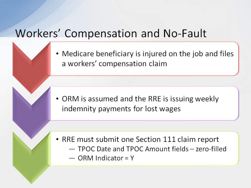 Suppose a Medicare beneficiary is injured on the job and files a workers compensation claim with his employer.
