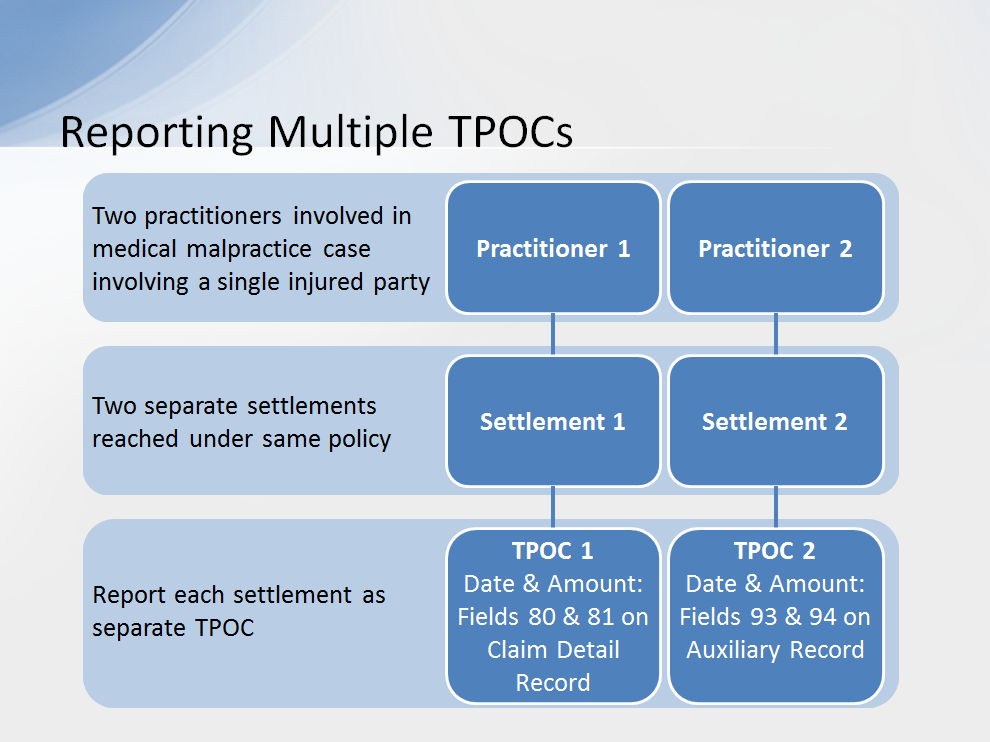 An example of a situation when multiple TPOCs may be reported on a Claim Detail Record might be a medical malpractice case involving a single injured party.