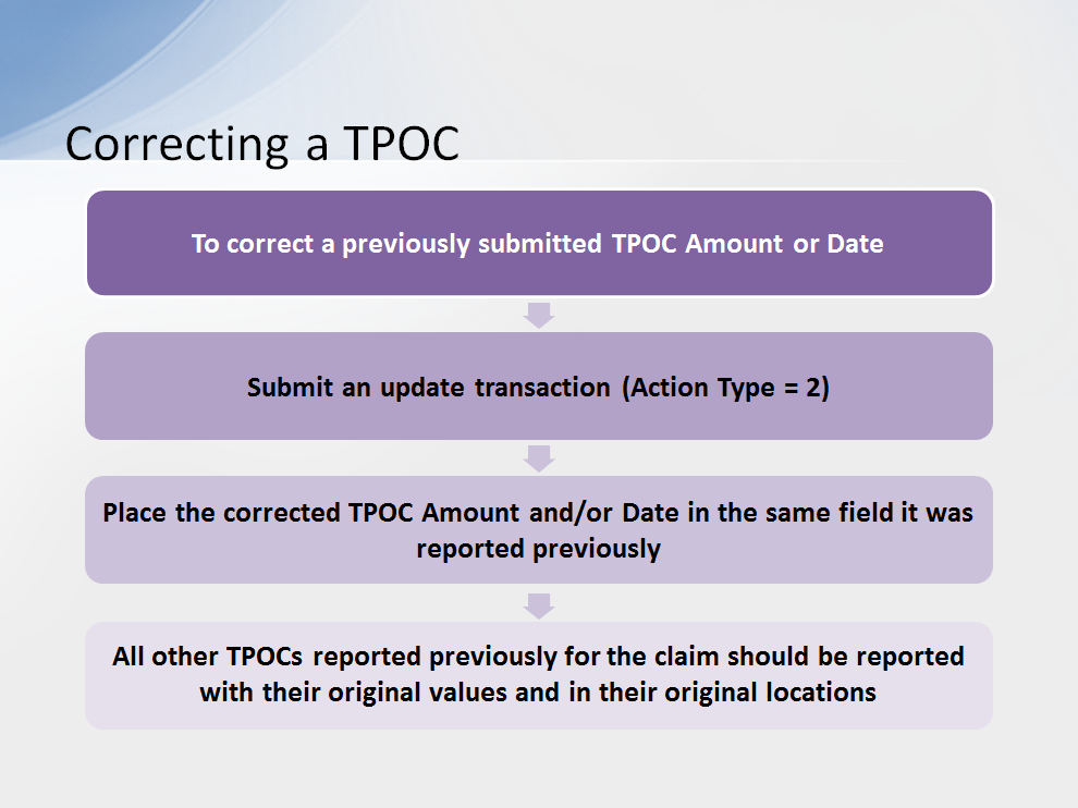 To correct a previously submitted TPOC Amount or Date, you will submit an update transaction with a value of 2 in the Action Type on the Detail Record and place the corrected TPOC Amount and/or Date