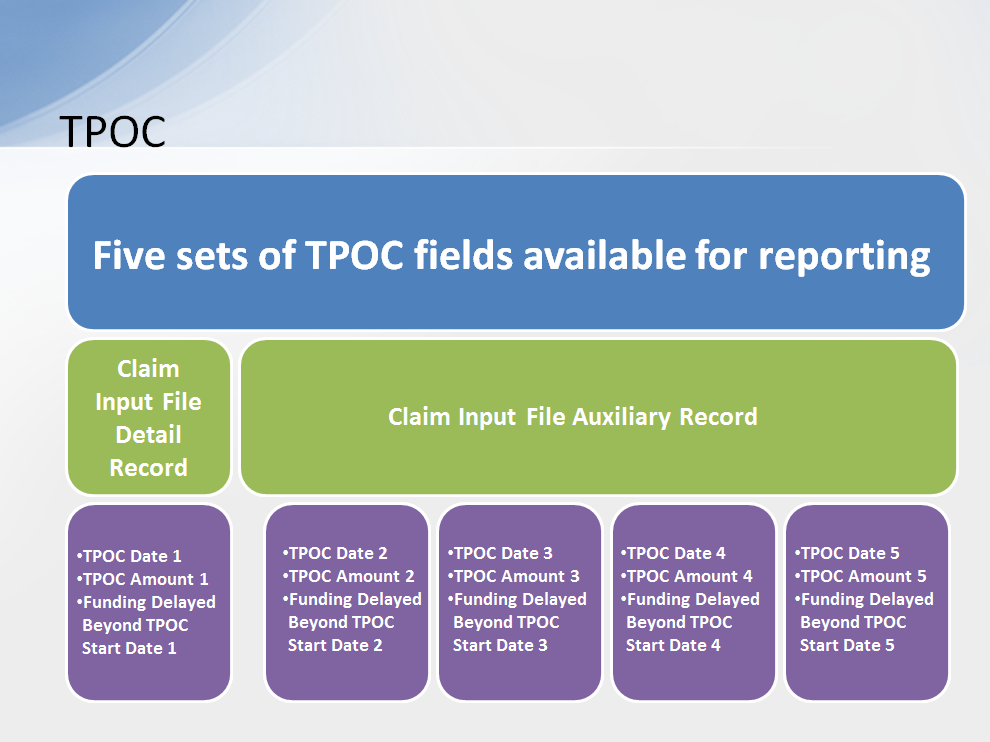There are five sets of TPOC fields available for reporting one on the Claim Input File Detail Record (Fields 80-82) and four on the Claim Input File Auxiliary Record (beginning