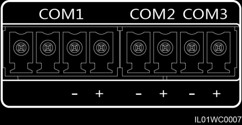 Table 1-5 describes the definition of the COM ports.