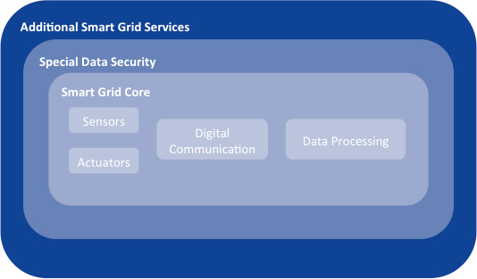 Grid users: generators, consumers (including mobile consumers), and storage owners.