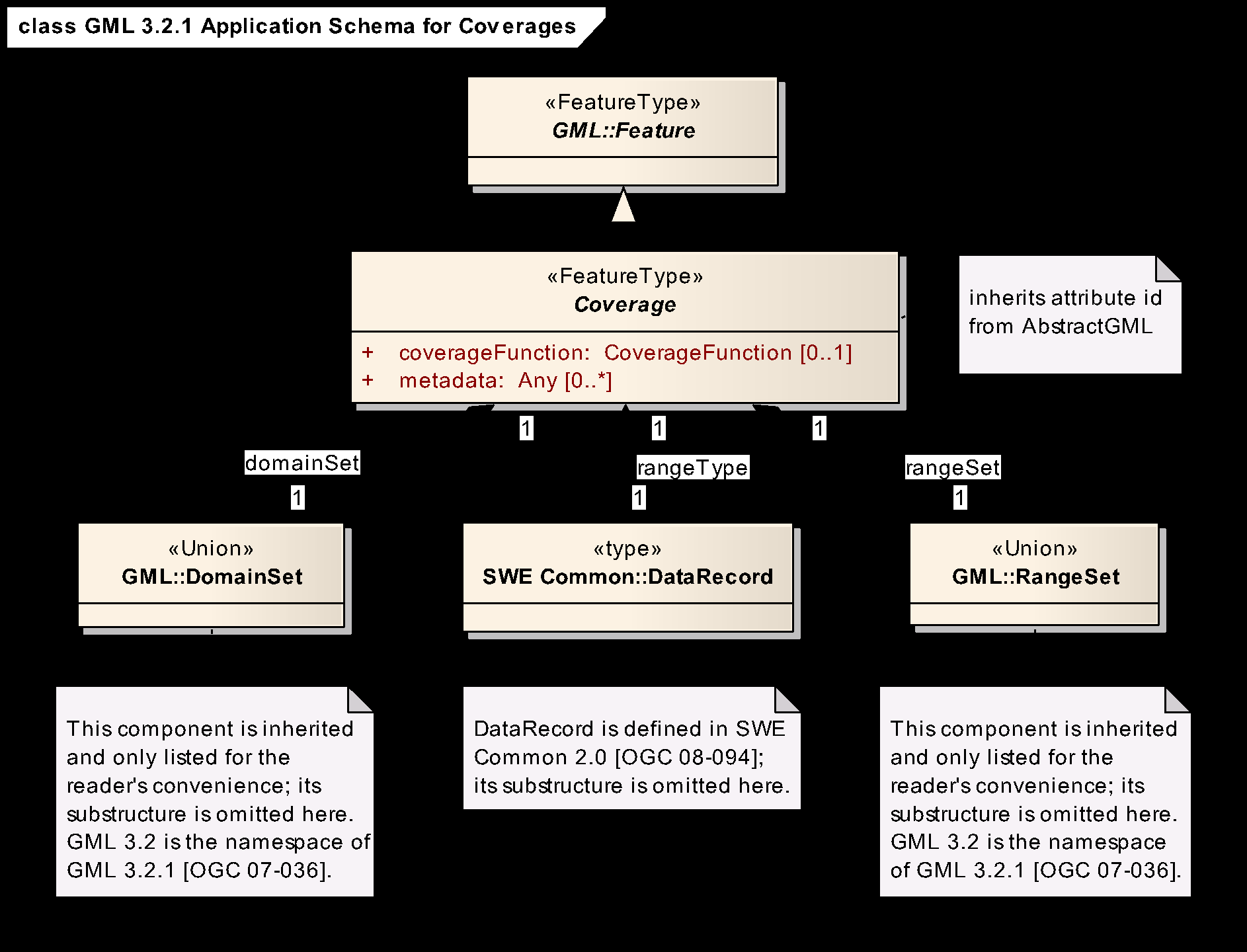 Figure 1.4 The GMLCOV coverage structure. RectifiedGridCoverage Coverage whose geomtry is represented by a rectified grid.