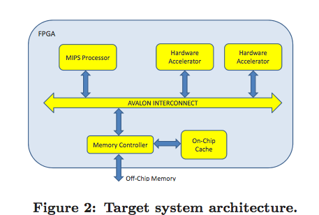 Example Self-Accelerating Adaptive Processor LegUp.