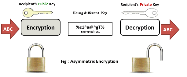 Encryption Assume a compromise of your boarder will occur at some point.