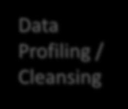 6. Data Quality Scenario: Data Profiling / Cleansing Profile & cleanse DB images on Hadoop & pass back to fix at source.