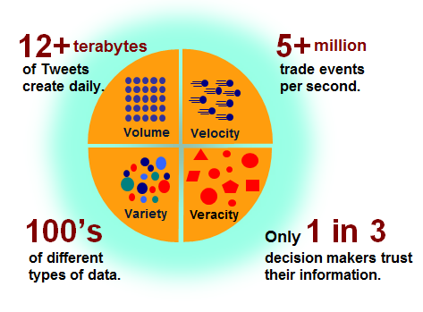 WHAT MAKES IT BIG DATA?