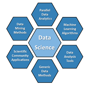 Big Data Analytics (Automatically) examine large quantities of scientific ( big ) data