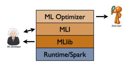 MLlib: Distributed ML library for classification, regression, clustering & collaborative filtering MLI: API for feature extraction,