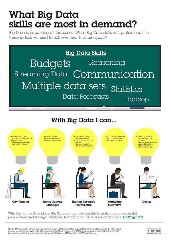Big Data Skills Cloud Technology Deep Learning Business Perspectives Scientific Domains Salary $100k