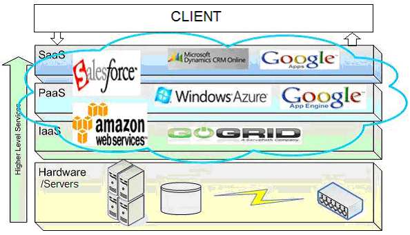 Internet-based computing - shared resources, software & data