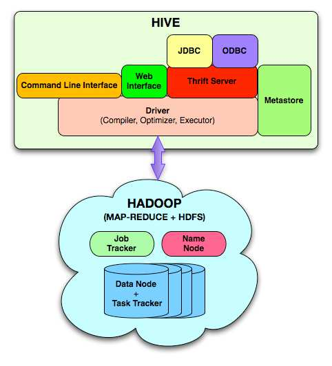 Hive: Relational D/B on Hadoop developed at