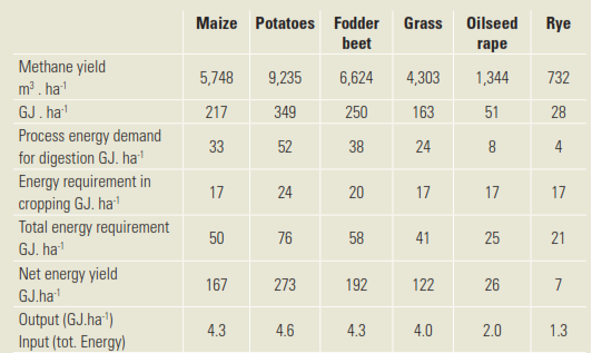 Source: (Murphy, et al. 2011) Volatile Solids refers to the portion of solids that are organic and can biodegrade.