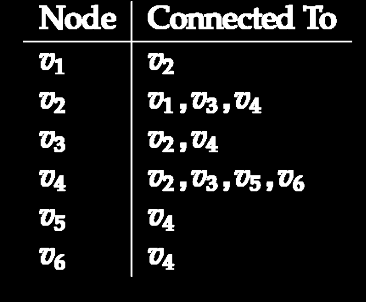 Adjacency List In an adjacency list for every node, we maintain a list of all the nodes that it is connected to