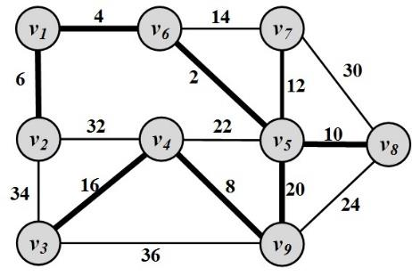Spanning Trees For any connected graph, the spanning tree is a subgraph and a tree that includes all the nodes of the graph There may exist multiple spanning trees for a graph.