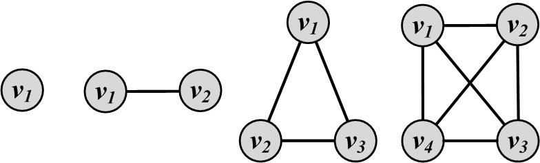 graph In a complete graph, any pair of nodes are