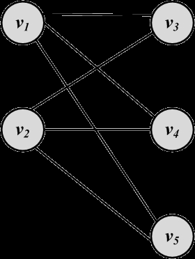 Bipartite Graphs A bipartite graph G(V; E) is a graph where the node set can be partitioned into two sets such that, for