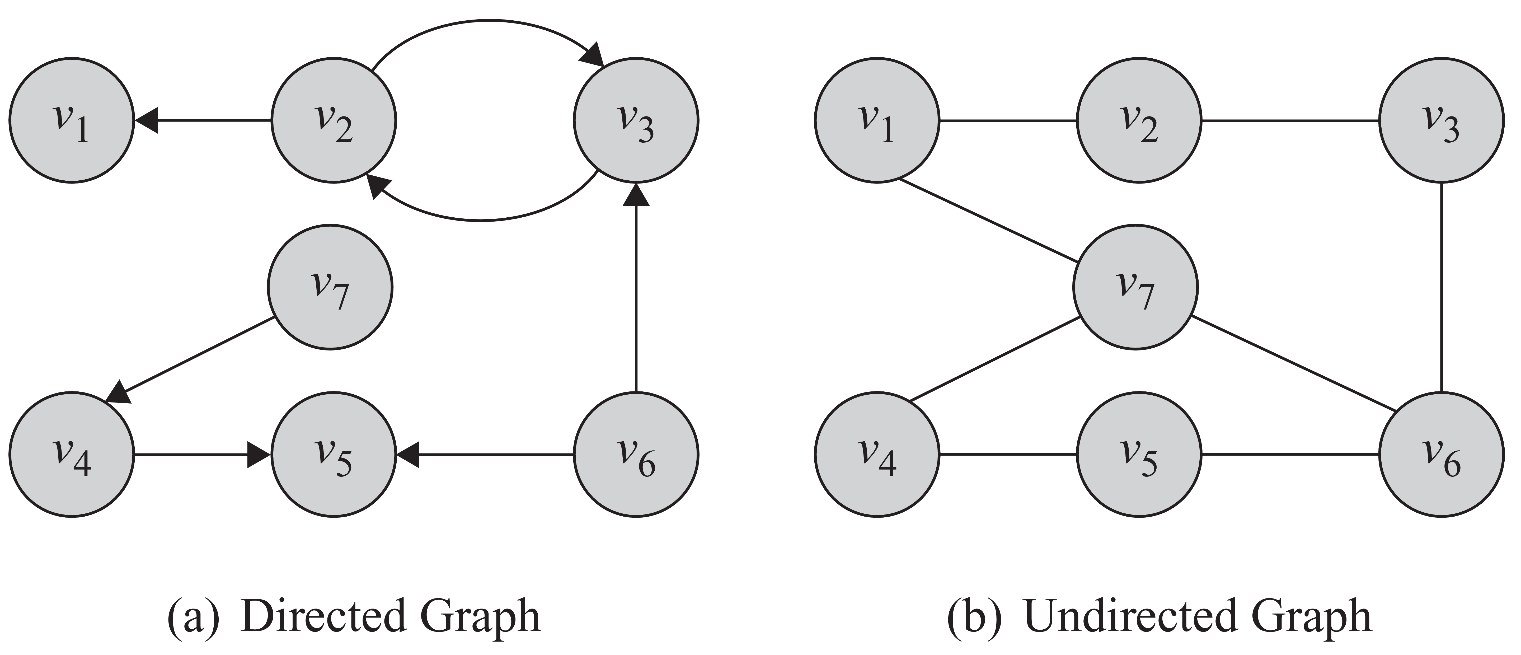 Directed Edges and Directed Graphs Edges can have directions.