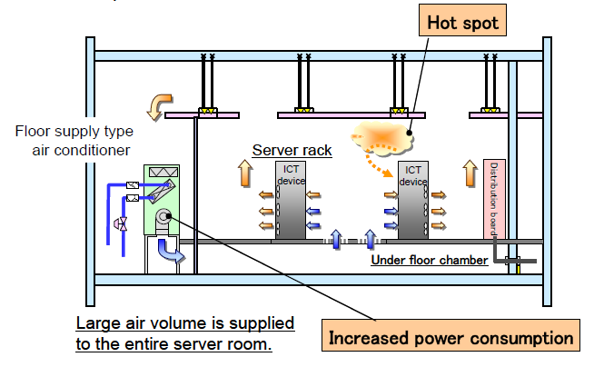 Annexes 1-2- Possible methodology for cooling data centers with high density ICT devices Outline of air conditioning methods Selection of cooling systems suited to data center