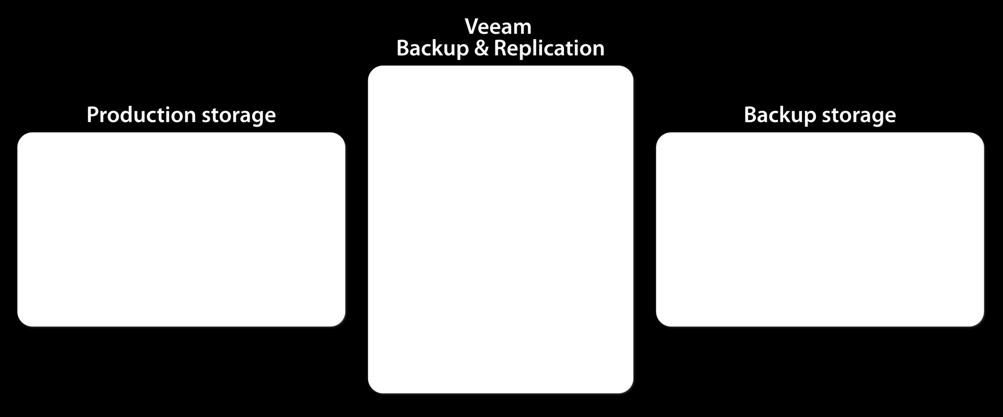 HP and Veeam architecture HP and Veeam