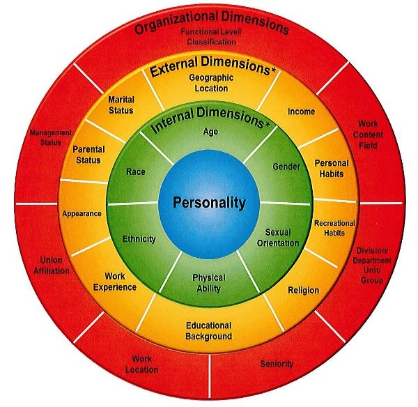 the purnell model for cultural competence